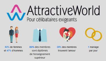 Attractive World : les rencontres de qualité pour célibataires exigeants